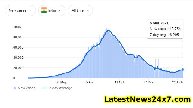 Corona cases in India 07_03_2021 (2)