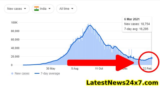 Corona cases in India 07_03_2021